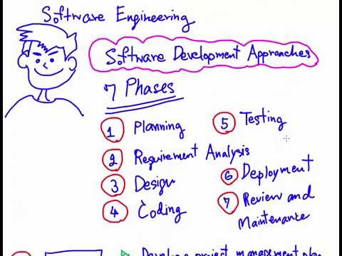 7 Phases For Software Development Approaches In Software Engineering Youtube
