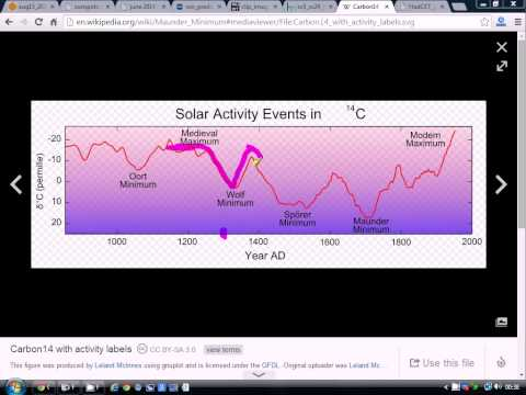 Solar Sunday - Solar Cycle 24 Update (17/8/14)