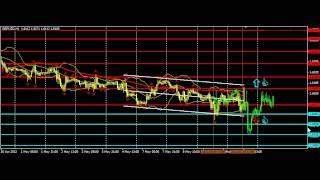 Сигналы, прогноз форекс  фунт/доллар 10.05.2012
