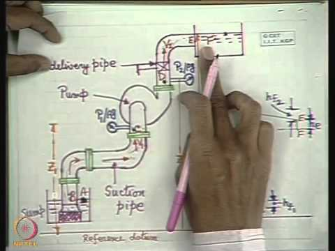 Mod-01 Lec-16 Matching of Pump and System Characteristics