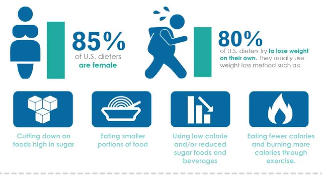Weight Loss In The U.S