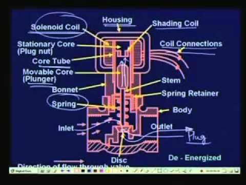 Lecture - 25 Flow Control Valves.mp4