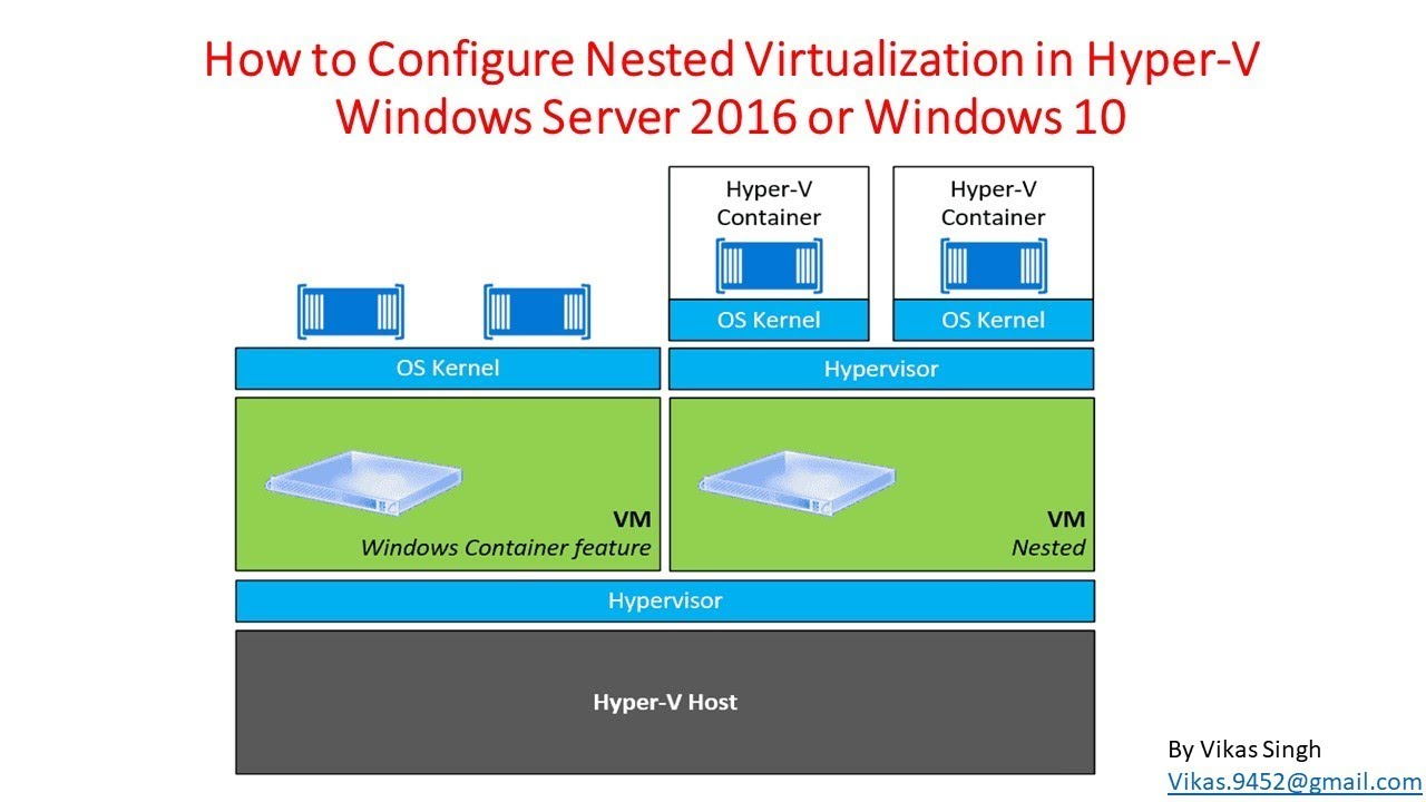 How to Configure Nested Virtualization in Hyper V Windows Server 2016 or  Windows 10