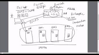 Hadoop Training 2 : Deep Dive In HDFS (What is Hadoop ?) | What is HDFS ? | What is Hive ?