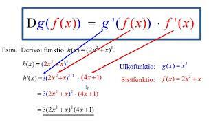 Yhdistetyn funktion derivaatta