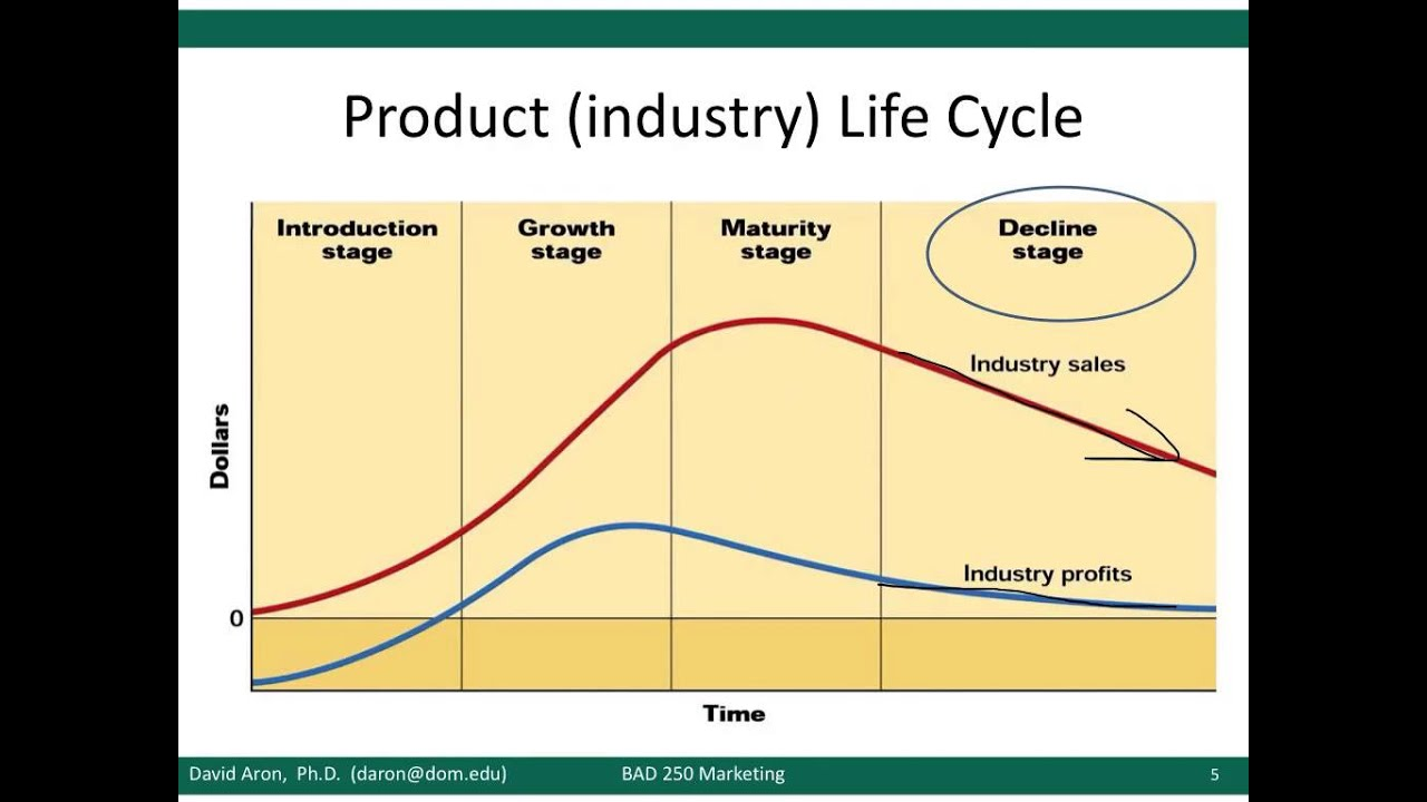Study Bachelor Of Business Management At The University Product Life Cycle Examples Of Products Imgkid