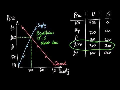 AS Economics: Equilibrium and Disequilibrium