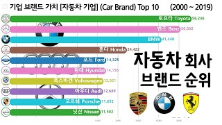 기업 브랜드 가치 순위 [BMW, 벤츠, 포르쉐, 페라…