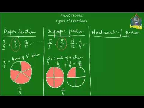 Grade 4 Math: Types of fractions