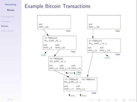 Bitcoin (Part 1)
