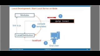NetSuite SuiteCommerce Advanced - Initial Setup (2 of 6)