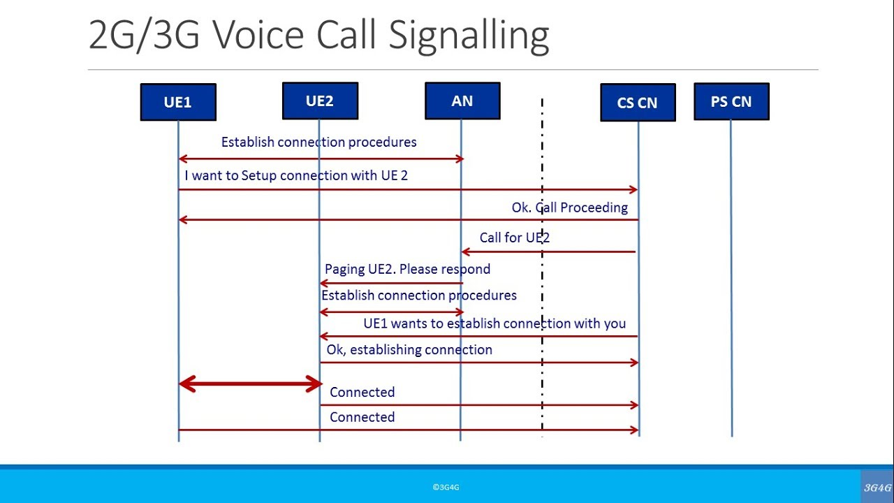 small resolution of beginners simplified call flow signaling 2g 3g voice call