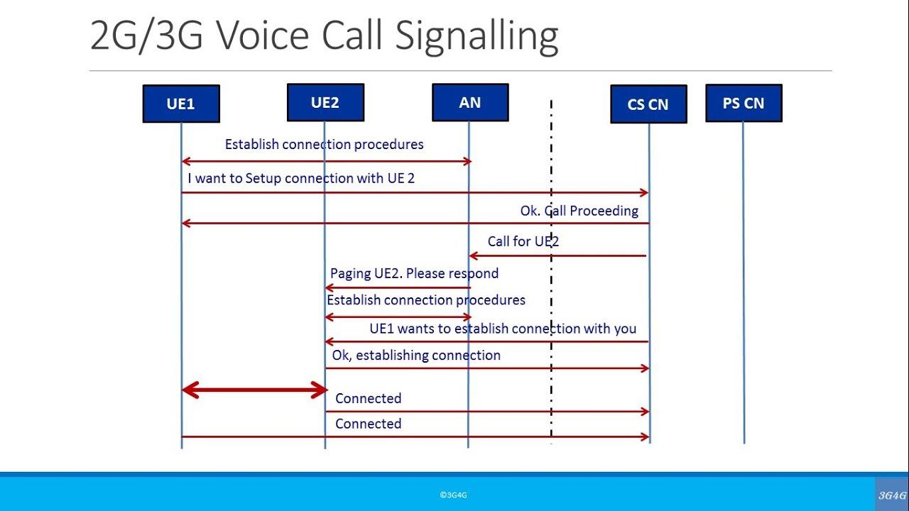 beginners simplified call flow signaling 2g 3g voice call [ 1280 x 720 Pixel ]
