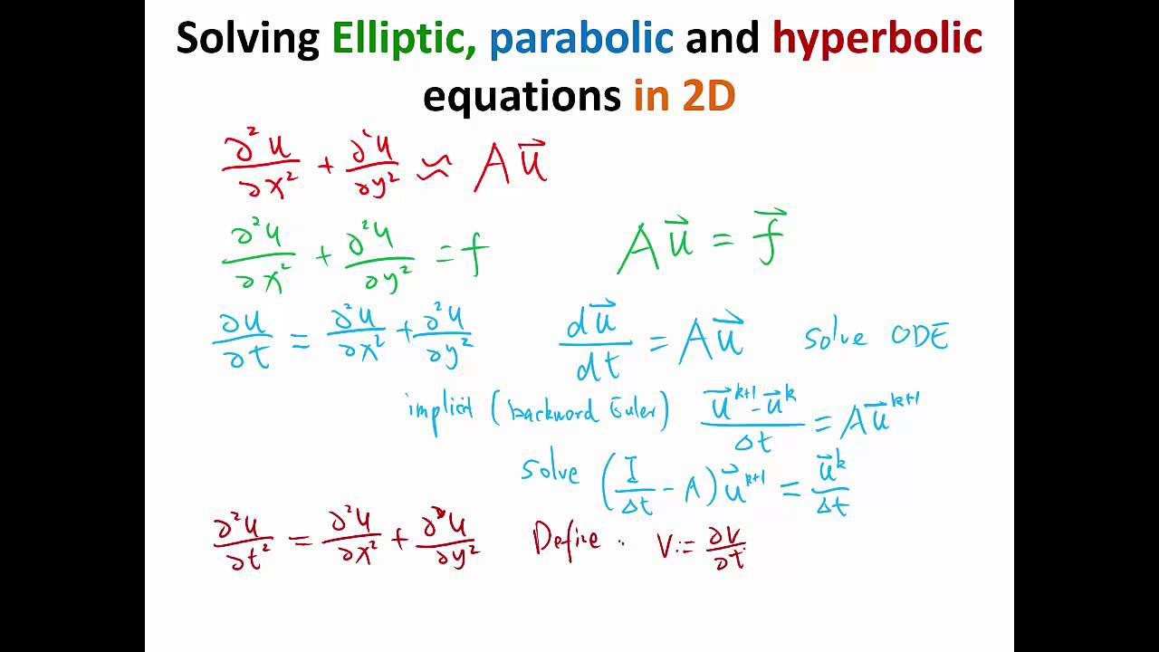 MIT Numerical Methods for PDE Lecture 4: Solving 2D equations with finite  difference