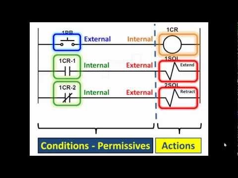 PLC Lecture 01 Pt. 1- Programmable Logic Controller Basics PLC Professor