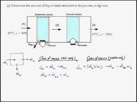 Air conditioning example