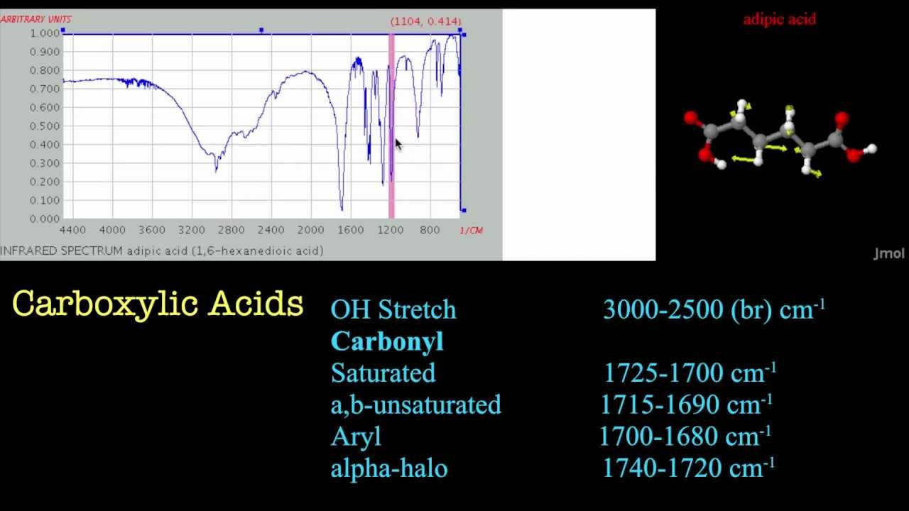 Introduction To Ir Spectroscopy Carboxylic Acids Youtube
