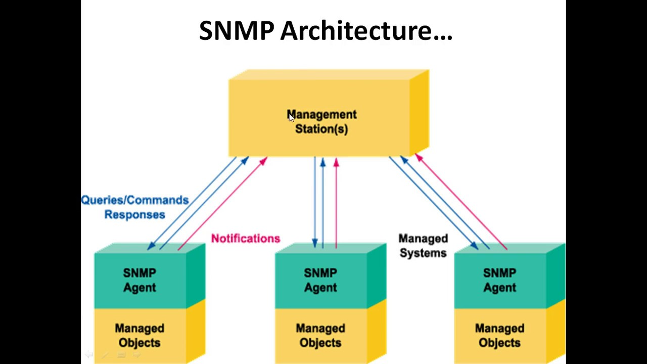 Simple Secure Home Network Diagram Wire Data Schema Ethernet Wiring Introduction To Snmp Management Protoco