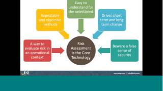 How to Apply Risk to your Quality Management System