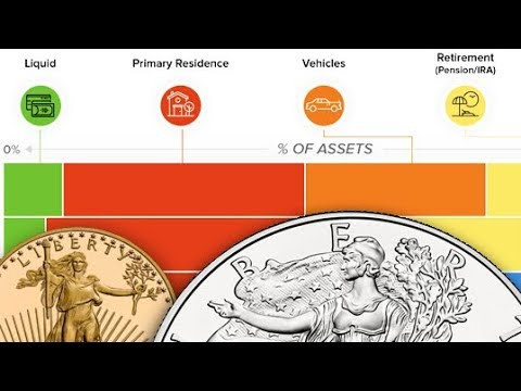 What Assets Make Up Wealth? Gold? Silver?