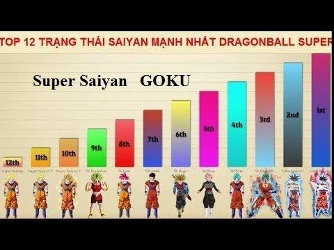 Dragon Ball Super | Cấp Độ Super Saiyan Của Goku