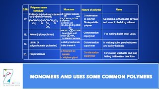 MONOMERS AND USES SOME COMMON POLYMERS