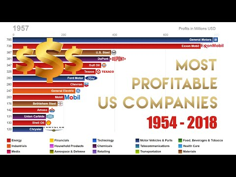 Top 15 Most Profitable US Companies 1954-2018