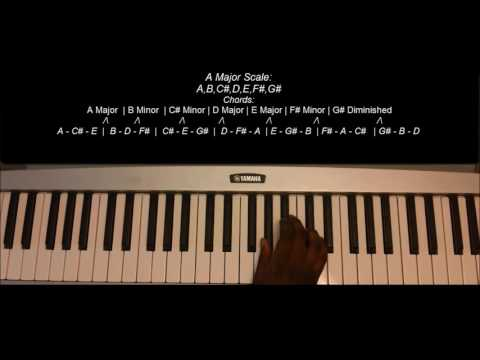 How To Play Won't Stop By Sevyn Streeter And Chris Brown On Piano