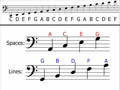 Music Theory - Bass Clef (Understanding  Identifying Notes) - YouTube - bass cleff sheet music