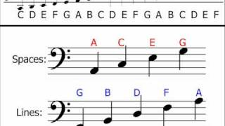 Music Theory - Bass Clef (Understanding & Identifying Notes)