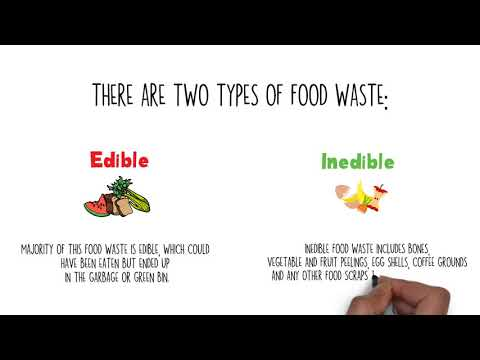 What is Food Waste?
