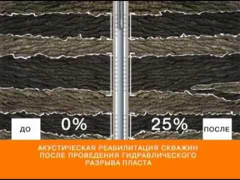 Inef Co. (Inef.ru) ARSiP technology. Oil well stimulation.