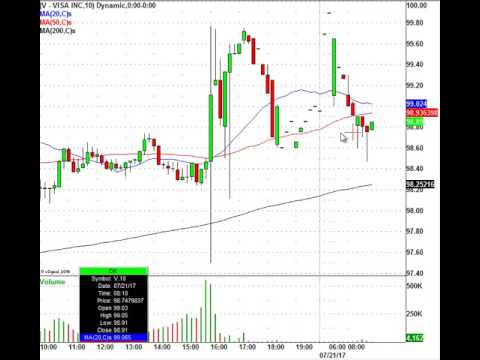 Trade The Earnings Plays: MSFT, EBAY, SWKS, V & More In Play