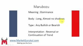 Marubozu Candlestick Hindi - Candlestick Analysis 4