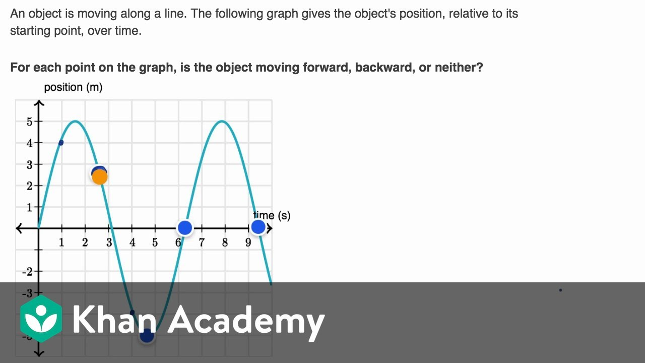Interpreting direction of motion from position-time graph (video ...