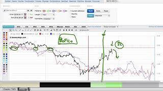 La Strategia di Trading che Non Perde Mai Esiste? Un Esempio Reale di Spread Trading
