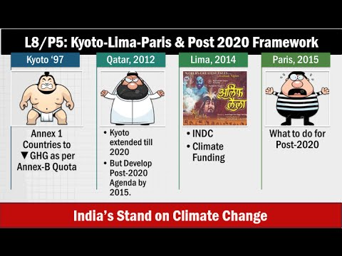 L8/P5: Kyoto Protocol to Lima Summit to Paris Post-2020 Climate Change framework