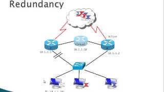 HSRP  (Hot Standby Router Protocol), VRRP, GLBP - part 1
