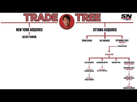 How Trading Alex Kovalev Resulted In The Ottawa Senators Acquiring Matt Murray Nhl Trade Trees Youtube