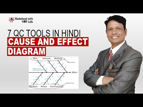 Fishbone Diagram | Cause And Effect Diagram Explained | Ishikawa Diagram  | 7 QC Tool In Hindi