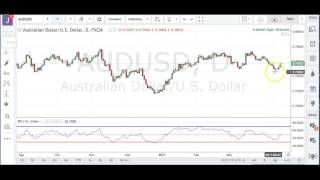 Boris and Kathy Forex Weekly - 18/4/2017 - Commodity Dollars