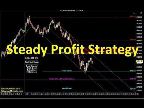 Steady Profit Trading Strategy | Crude Oil, Emini, Nasdaq, Gold & Euro