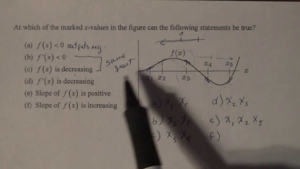 Differential Calculus; Graphical Relationships Between the ...