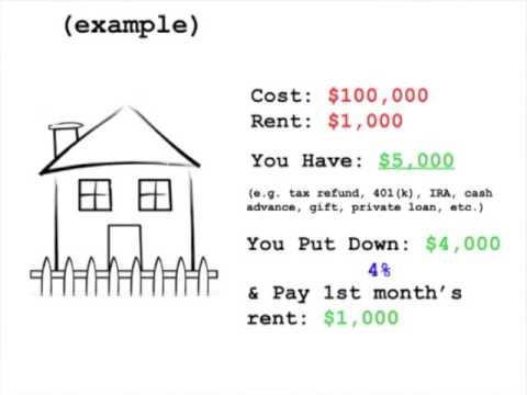 Rent To Own Homes Phoenix Az Buy On Your Terms Not The Banks Youtube