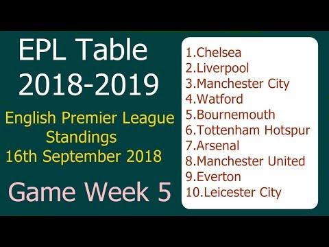 EPL Table 2018-2019, EPL Standings Game Week 5 English Premier League Teams 16th September