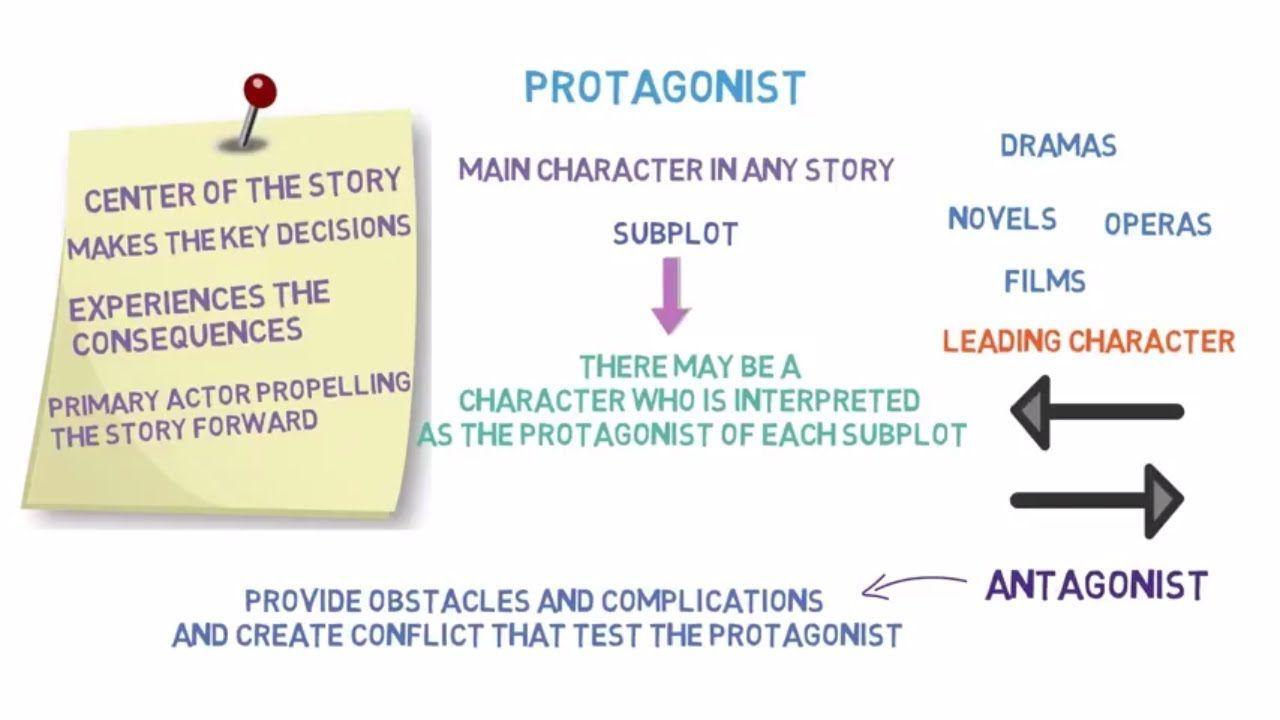 The Literary Term Protagonist What Is Protagonist Definition
