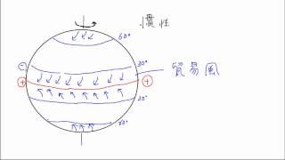 【世界の気候と地形】貿易風と偏西風