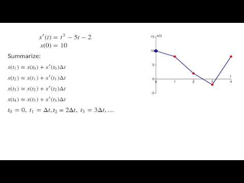 Solving pure-time differential equations with the Forward-Euler algorithm