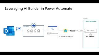 Power Automate + AI Builder - How to evaluate forms and create objects in SAP