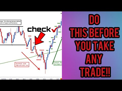 5 Key Factors when analyzing the Forex Market | Complete Guide to Trading Checklist